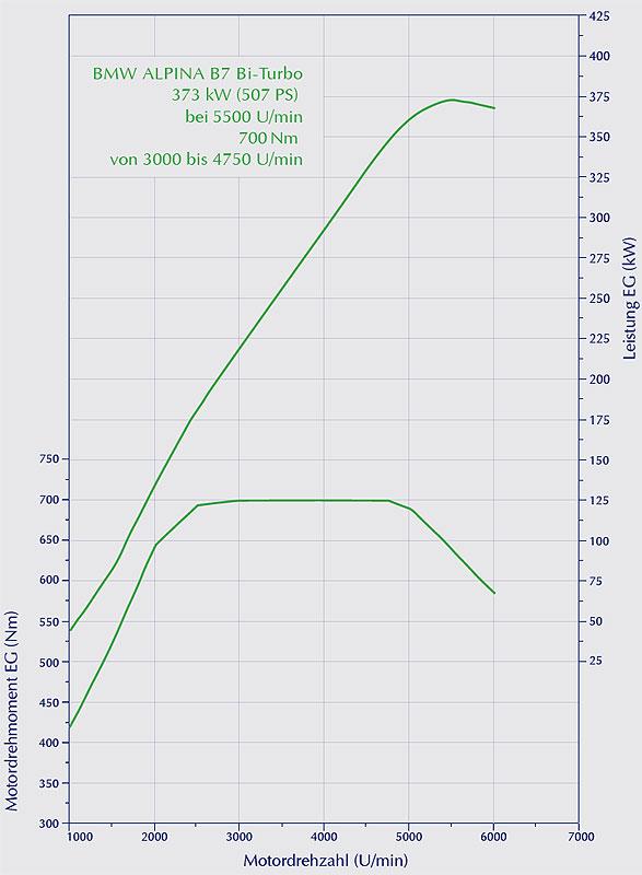 BMW Alpina B7 Biturbo: Drehmomenten-/Leistungsdiagramm