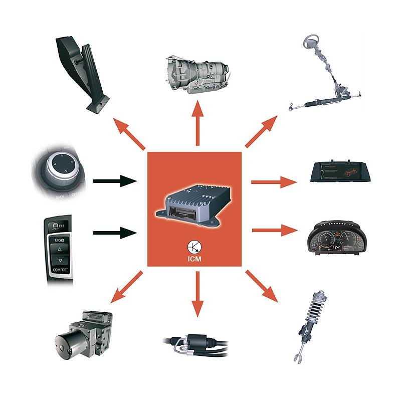 Fahrdynamic Control Vernetzung und Wirkweise auf Systeme