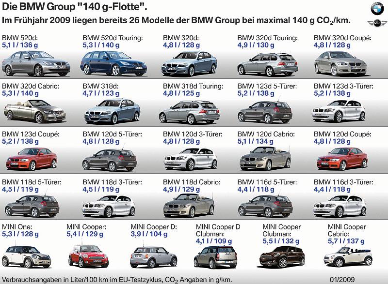 """Die BMW Group """"140g Flotte"""""""