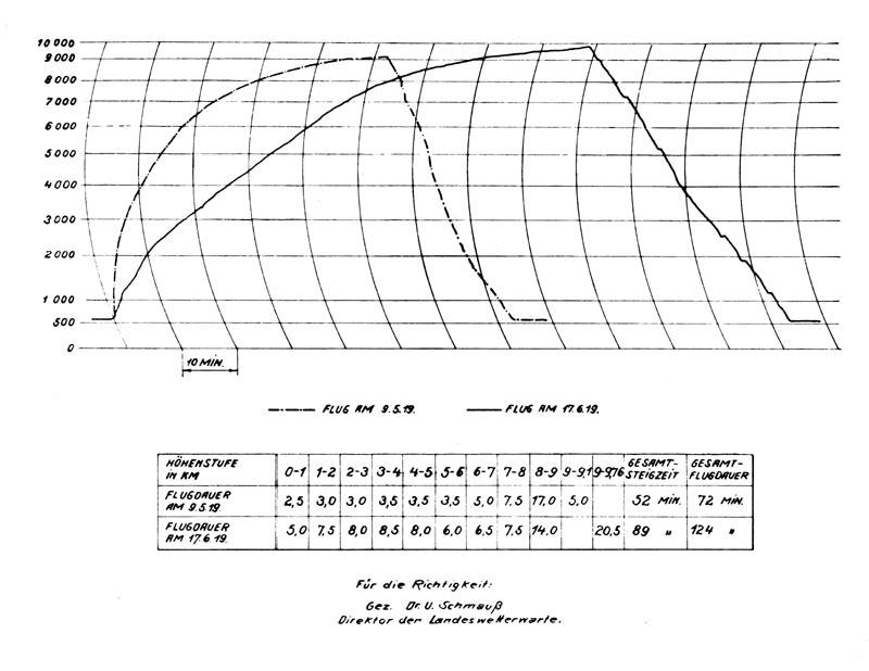 Barogramm des Rekordfluges von Franz Zeno Diemer am 17.06.1919