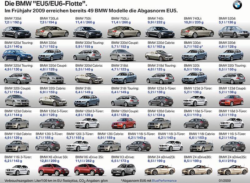 """Die BMW """"EU5/EU6""""-Flotte"""