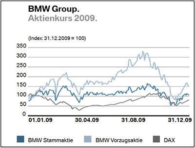 Aktienkurs Bmw