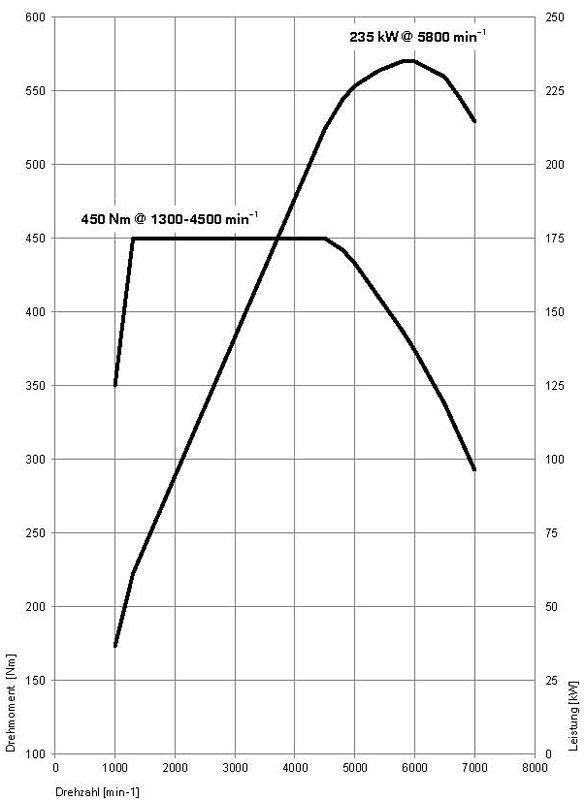 Drehmomenten- und Leistungsdiagramm BMW 640i Coupe