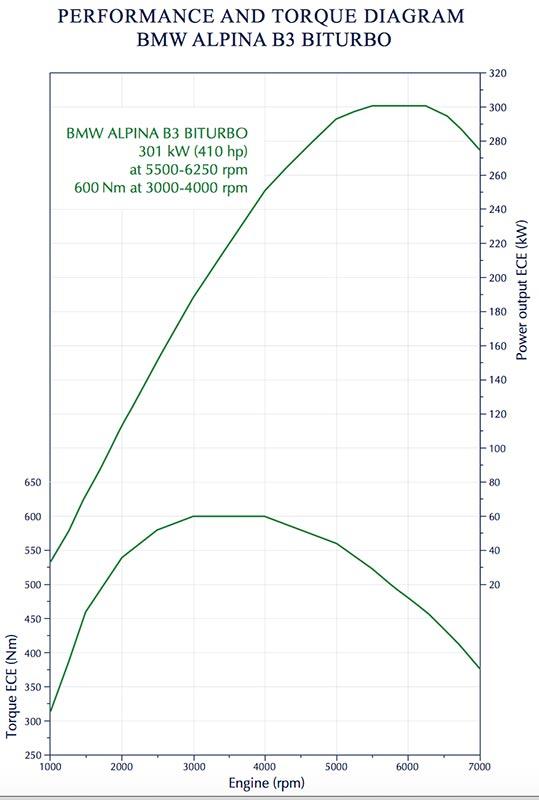 Alpina B3 BiTurbo, Drehmoment- und Leistungsdiagramm