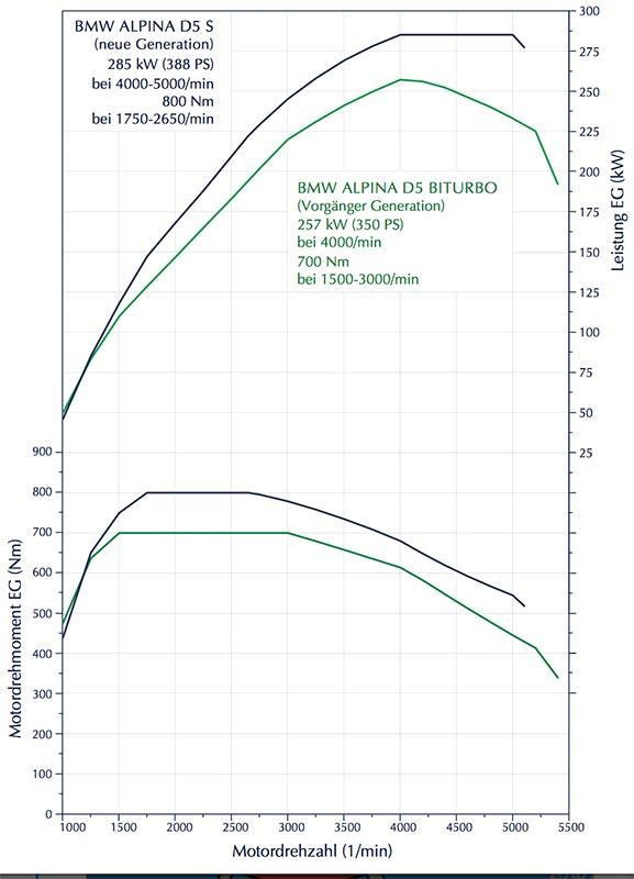 Alpina D5 S, Drehmomenten- und Leistungsdiagramm