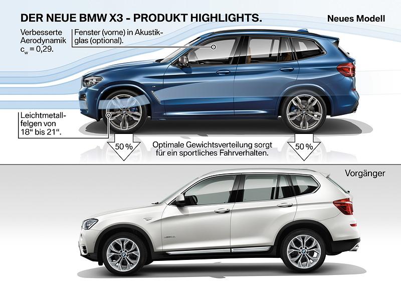 Der neue BMW X3 - Produkt Highlights