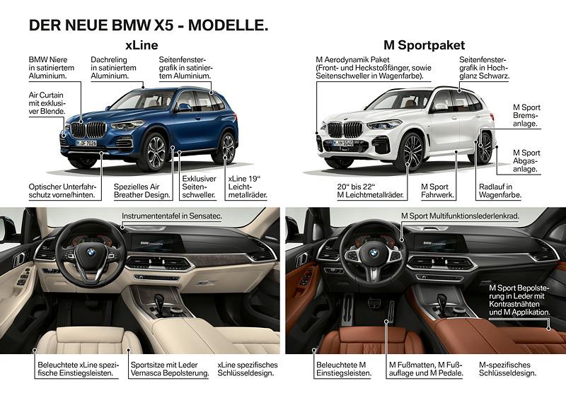BMW X5 - Modelle