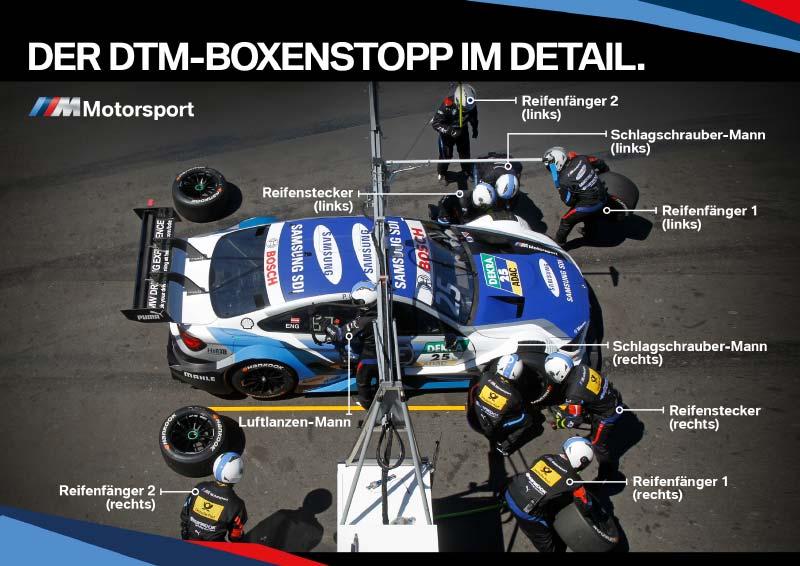 Infografik, Boxenstopp, DTM.