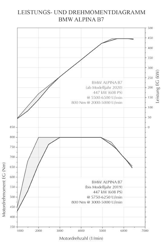 BMW Alpina B7: Drehmomenten- und Leistungsdiagramm