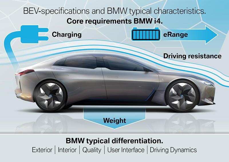 Kernanforderungen an den BMW i4