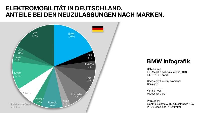 Elektromobilität in Deutschland. Anteile bei Neuzulassungen nach Marken.