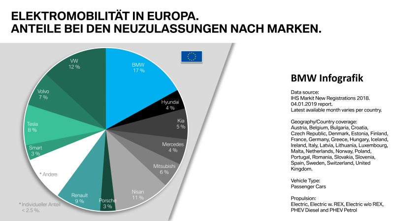 Elektromobilität in Europa. Anteile bei Neuzulassungen nach Marken.