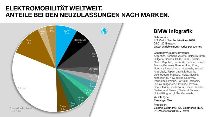 Elektromobilität weltweit. Anteile bei Neuzulassungen nach Marken.