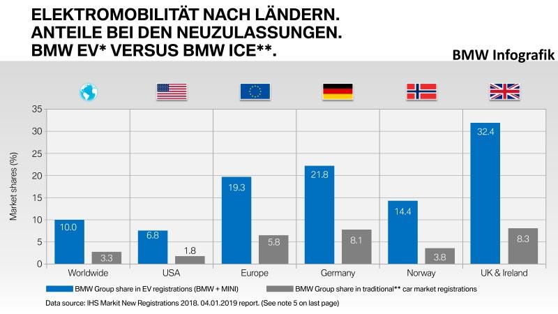 Elektromobilität nach Ländern. Anteile bei den Neuzulassungen. BMW EV versus BMW ICE.