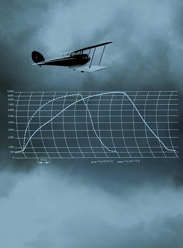 Stationen einer Entwicklung: 1919: Höhenflugweltrekord mit BMW Motor - 9.760 m