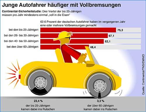 sicherheitssysteme im auto