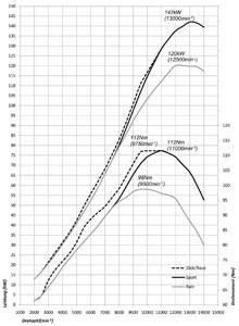Bmw S 1000 Rr Technische Daten Und Drehmomenten Leistungsdiagramm