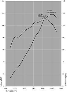Die Bmw S 1000 R Technische Daten Und Drehmomenten Leistungsdiagramm