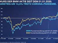 Rede Oliver Zipse, 101. ordentliche Hauptversammlung der BMW AG am 12.05.2021 in München.